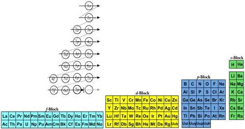 Filosofa de la qumica dia tabla peridica de escaln izquierdo urtaz Gallery